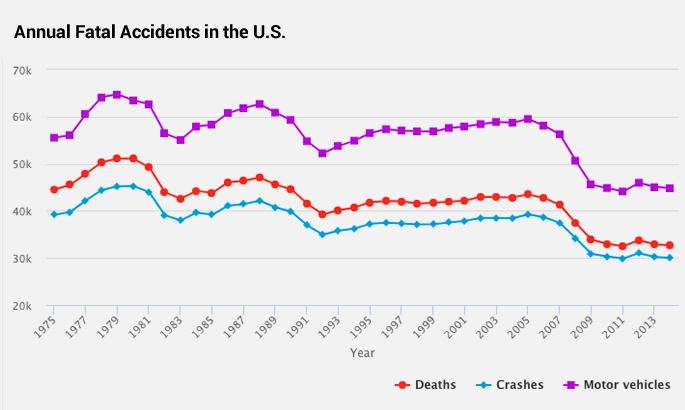 fatalities from car accidents