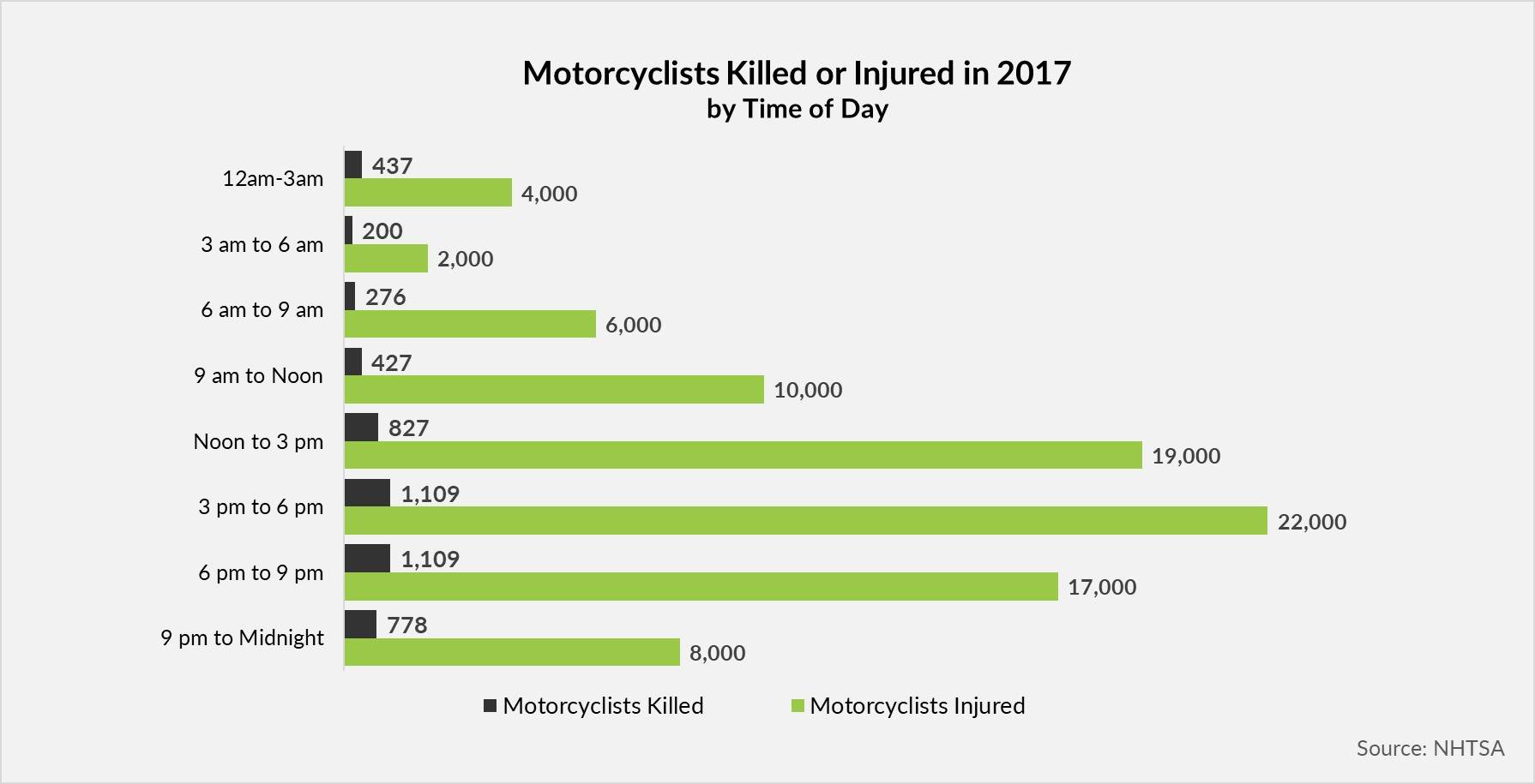 Motorcyclists Killed or Injured by Time of Day
